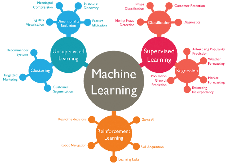 Types of Machine Learning Algorithm Graph